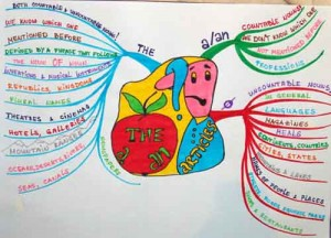 mind_map_articles